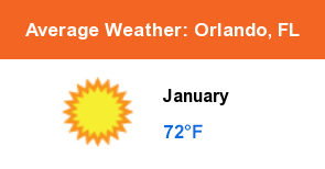 Average Weather: Orlando, FL